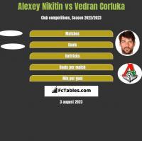 Alexey Nikitin vs Vedran Corluka h2h player stats