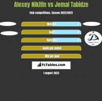 Alexey Nikitin vs Jemal Tabidze h2h player stats
