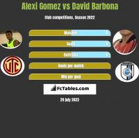 Alexi Gomez vs David Barbona h2h player stats
