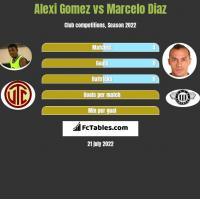Alexi Gomez vs Marcelo Diaz h2h player stats