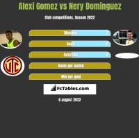 Alexi Gomez vs Nery Dominguez h2h player stats