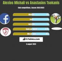 Alexios Michail vs Anastasios Tsokanis h2h player stats
