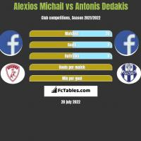 Alexios Michail vs Antonis Dedakis h2h player stats
