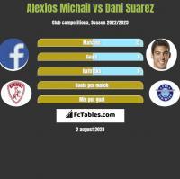 Alexios Michail vs Dani Suarez h2h player stats