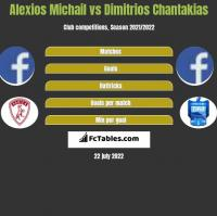 Alexios Michail vs Dimitrios Chantakias h2h player stats