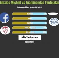 Alexios Michail vs Epaminondas Pantelakis h2h player stats