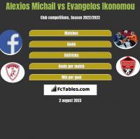 Alexios Michail vs Evangelos Ikonomou h2h player stats