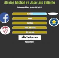 Alexios Michail vs Jose Luis Valiente h2h player stats