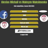 Alexios Michail vs Maksym Maksimenko h2h player stats