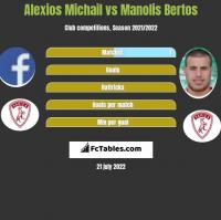 Alexios Michail vs Manolis Bertos h2h player stats