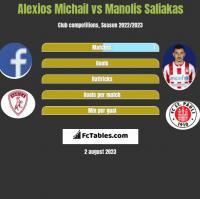 Alexios Michail vs Manolis Saliakas h2h player stats
