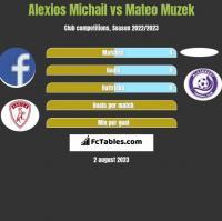 Alexios Michail vs Mateo Muzek h2h player stats