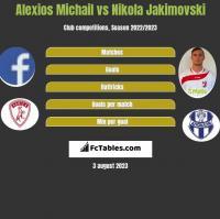 Alexios Michail vs Nikola Jakimovski h2h player stats