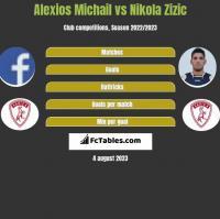 Alexios Michail vs Nikola Zizic h2h player stats