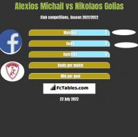 Alexios Michail vs Nikolaos Golias h2h player stats