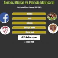 Alexios Michail vs Patricio Matricardi h2h player stats