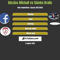 Alexios Michail vs Slavko Bralic h2h player stats