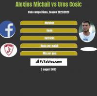 Alexios Michail vs Uros Cosic h2h player stats