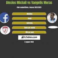 Alexios Michail vs Vangelis Moras h2h player stats