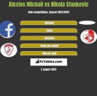 Alexios Michail vs Nikola Stankovic h2h player stats