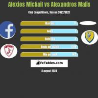 Alexios Michail vs Alexandros Malis h2h player stats