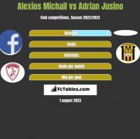 Alexios Michail vs Adrian Jusino h2h player stats