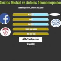 Alexios Michail vs Antonis Oikonomopoulos h2h player stats