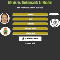 Alexis vs Abdulmalek Al-Khaibri h2h player stats