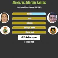 Alexis vs Aderlan Santos h2h player stats