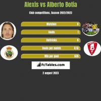 Alexis vs Alberto Botia h2h player stats