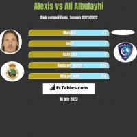 Alexis vs Ali Albulayhi h2h player stats