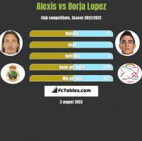 Alexis vs Borja Lopez h2h player stats
