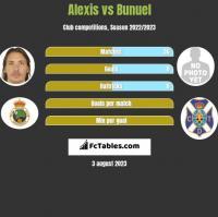 Alexis vs Bunuel h2h player stats