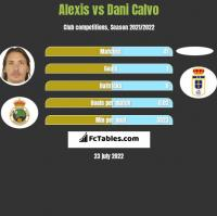Alexis vs Dani Calvo h2h player stats