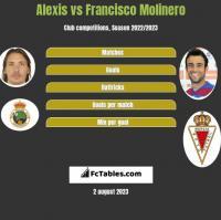 Alexis vs Francisco Molinero h2h player stats