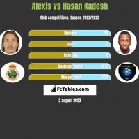 Alexis vs Hasan Kadesh h2h player stats