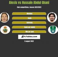 Alexis vs Hussain Abdul Ghani h2h player stats