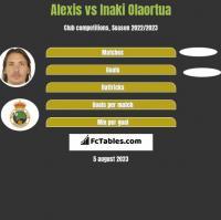 Alexis vs Inaki Olaortua h2h player stats