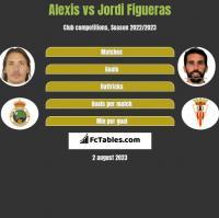 Alexis vs Jordi Figueras h2h player stats