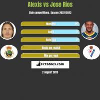 Alexis vs Jose Rios h2h player stats