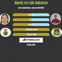 Alexis vs Luis Valcarce h2h player stats