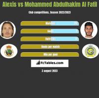 Alexis vs Mohammed Abdulhakim Al Fatil h2h player stats