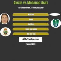 Alexis vs Mohanad Asiri h2h player stats