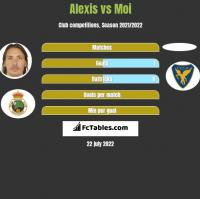Alexis vs Moi h2h player stats