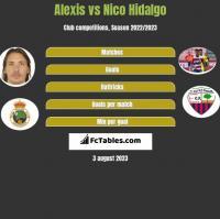 Alexis vs Nico Hidalgo h2h player stats