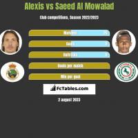 Alexis vs Saeed Al Mowalad h2h player stats