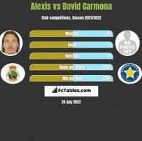 Alexis vs David Carmona h2h player stats