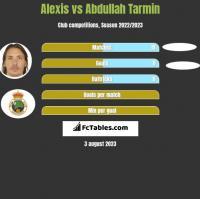Alexis vs Abdullah Tarmin h2h player stats