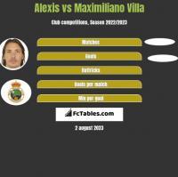 Alexis vs Maximiliano Villa h2h player stats