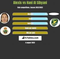 Alexis vs Hani Al Sibyani h2h player stats
